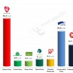 Norway General Election – 11 April 2014 poll (Norstat)