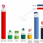 Norwegian General Election – 24 April 2014 poll (Opinion Perduco)