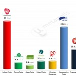 Norwegian General Election – 11 April 2014 poll (Respons)