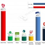 Norwegian General Election – 5 April 2014 poll
