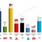 Greece – European Parliament Election: 5 April 2014 poll (Univ. of Macedonia)