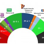 Dutch General Election: 6 April 2014 poll