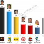 Argentinian Presidential Election – 14 April 2014 poll