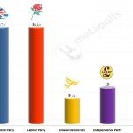United Kingdom General Election: 25 April 2014 poll (Populus)