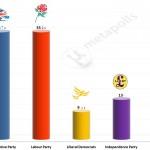 United Kingdom General Election: 25 April 2014 poll (Populus)