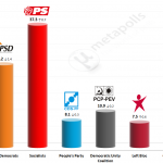 Portuguese Legislative Election: 14 April 2014 poll