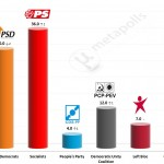 Portuguese Legislative Election: 18 April 2014 poll