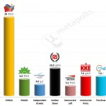 Greek Parliamentary Election: 12 Apr 2014 poll (Public Issue)