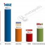 Croatian parliamentary election – 25 Apr 2014 poll