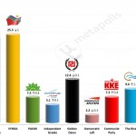 Greek Parliamentary Election: 10 Apr 2014 poll (Pulse)