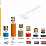 Ukrainian Presidential Election: 9 April 2014 poll