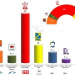 Romania – European Parliament Election: 29 Apr 2014 poll