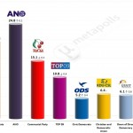 Czech Legislative Election: 10 April 2014 poll