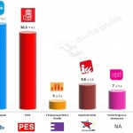 Spain – European Parliament Election: 27 Apr 2014 poll (Sigma-2)