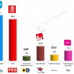 Spain – European Parliament Election: 20 Apr 2014 poll (Sigma-2)