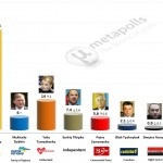 Ukrainian Presidential Election: 23 April 2014 poll