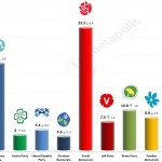 Swedish General Election: 24 April 2014 poll