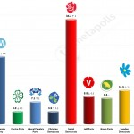 Swedish General Election: 23 April 2014 poll (Sentio)
