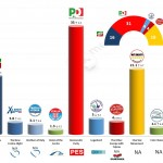 Italy – European Parliament Election: 29 March 2014 poll (SWG)