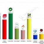 Finnish Parliamentary Election: 2 April 2014 poll