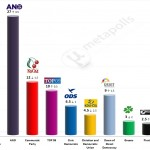 Czech Legislative Election: 6 April 2014 poll