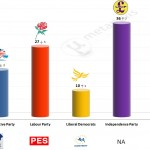 United Kingdom – European Parliament Election: 30 April 2014 poll (TNS-BMRB)