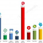 Swedish General Election: 6 April 2014 poll (United Minds)
