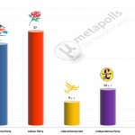 United Kingdom General Election: 30 April 2014 poll (YouGov)
