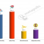 United Kingdom General Election: 2 April 2014 poll (YouGov)