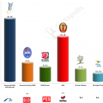 Cyprus – European Parliament Election 2014: ANT 1 Exit poll