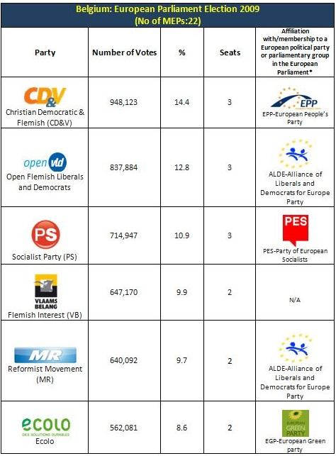 Belgium Ep 2009 results