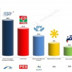Bulgaria – European Parliament Election 2014:  Alpha Exit poll
