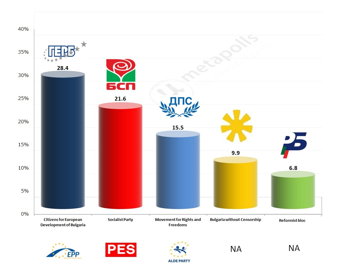 Bulgaria alpha exit poll
