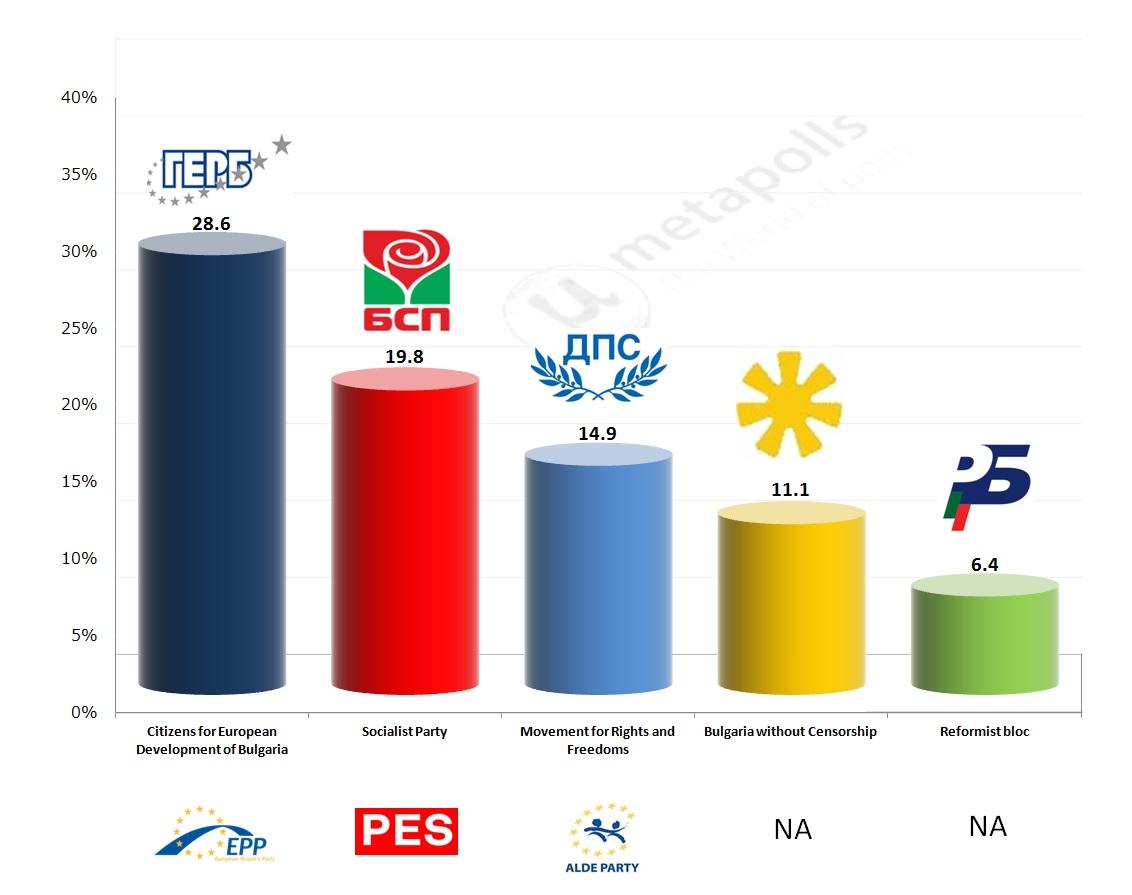 Bulgaria gallup exit poll