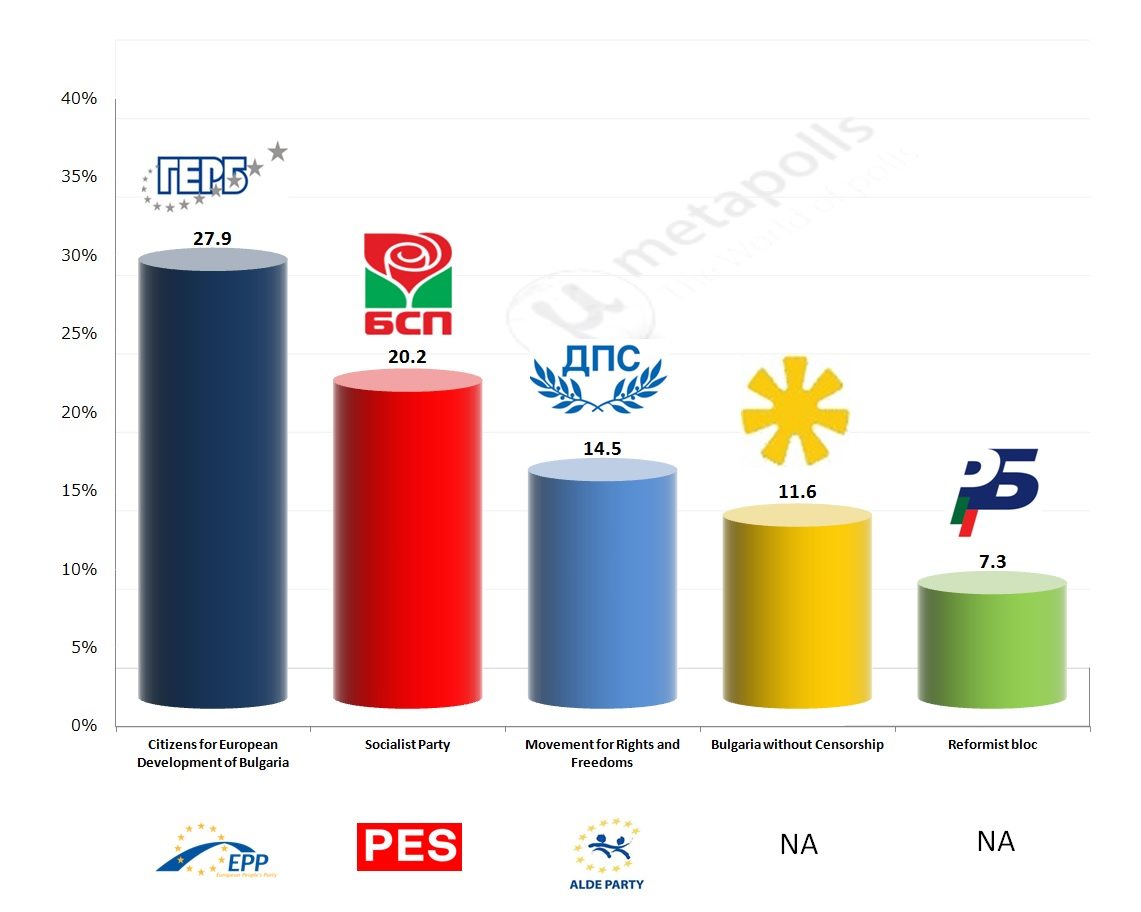 Bulgaria mediana exit poll