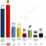 Bulgaria – European Parliament Election: 28 April 2014 poll