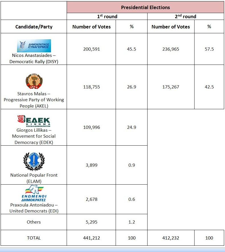 Cyprus pres 2013 results