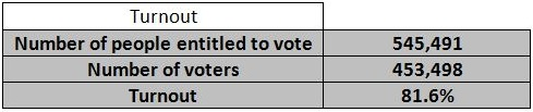 Cyprus pres 2013 turnout