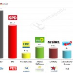 Germany – European Parliament Election: 30 Apr 2014 poll (Infratest)
