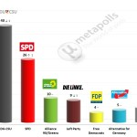 German Federal Election: 30 April 2014 poll (Infratest)