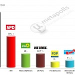 German Federal Election: 7 May 2014 poll (Forsa)