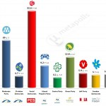 Sweden – European Parliament Election: 5 May 2014 poll