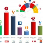Denmark – European Parliament Election 2014: Epinion for DR exit poll