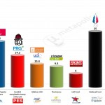 France – European Parliament Election 2014: ifop  Projection