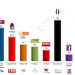 France – European Parliament Election 2014: Ipsos Projection