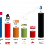 France – European Parliament Election 2014: TNS Sofres Projection