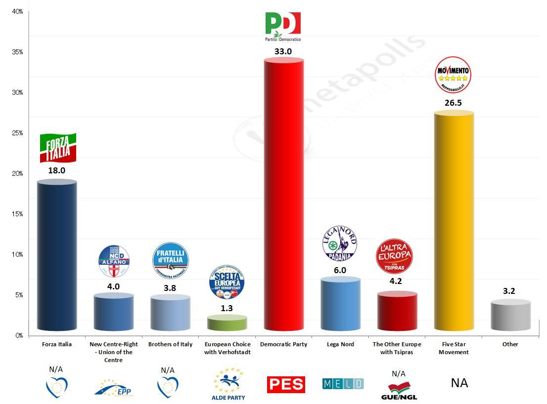 La7-EMG Exit poll