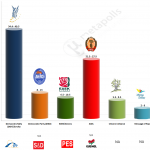 Cyprus – European Parliament Election 2014: Mega Exit poll