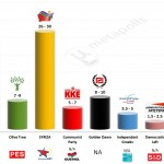 Greece – European Parliament Election 2014: Joint Exit poll – First projection (75%)