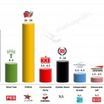 Greece – European Parliament Election 2014: Joint Exit poll – Final projection